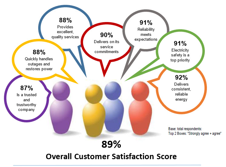 Customer Satisfaction Survey Results  Guelph Hydro Electric